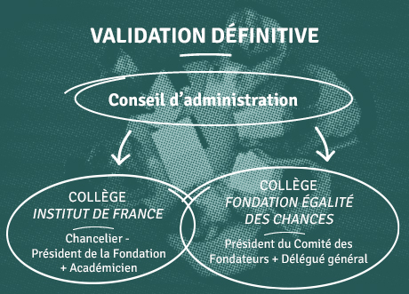 validation définitive